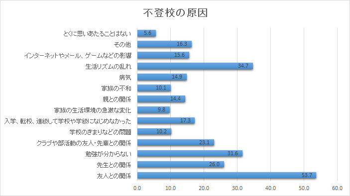 %e4%b8%8d%e7%99%bb%e6%a0%a1%e3%81%ae%e5%8e%9f%e5%9b%a0