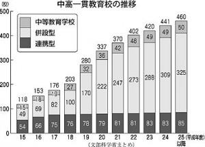 ikkankou_graph