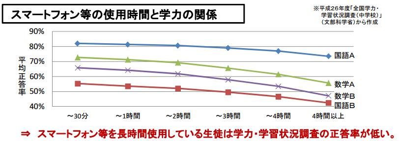 %e3%82%b9%e3%83%9e%e3%83%bc%e3%83%88%e3%83%95%e3%82%a9%e3%83%b3%e7%ad%89%e3%81%ae%e4%bd%bf%e7%94%a8%e6%99%82%e9%96%93%e3%81%a8%e5%ad%a6%e5%8a%9b%e3%81%ae%e9%96%a2%e4%bf%82