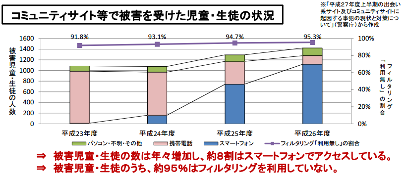 %e3%82%b3%e3%83%9f%e3%83%a5%e3%83%8b%e3%83%86%e3%82%a3%e3%82%b5%e3%82%a4%e3%83%88%e7%ad%89%e3%81%a7%e8%a2%ab%e5%ae%b3%e3%82%92%e5%8f%97%e3%81%91%e3%81%9f%e5%85%90%e7%ab%a5%e3%83%bb%e7%94%9f%e5%be%92